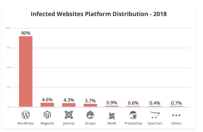 piattaforme infette 2018
